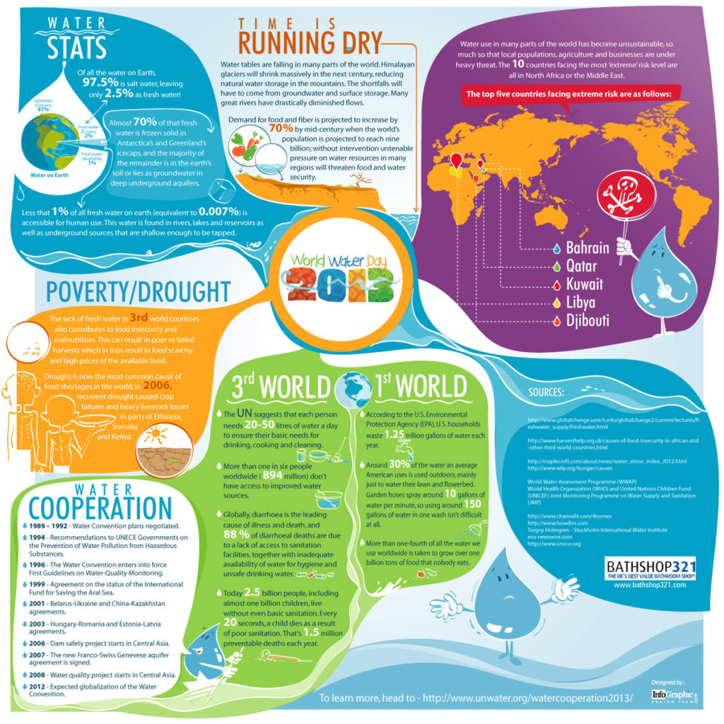 3-3e world water day infographic
