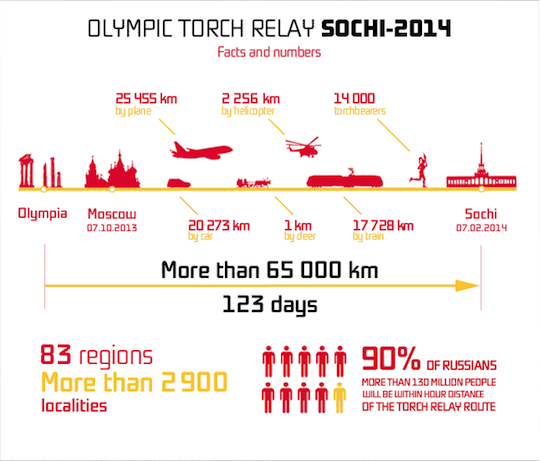 Source: Sochi Olympic Torch Relay