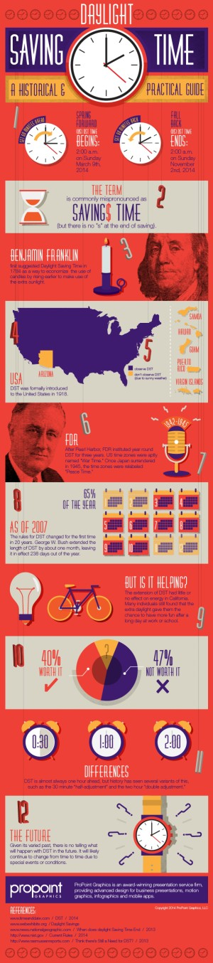 Daylight Savings Time infographic by Monica Siguenza, a designer at ProPoint Graphics, shared from Visual.ly